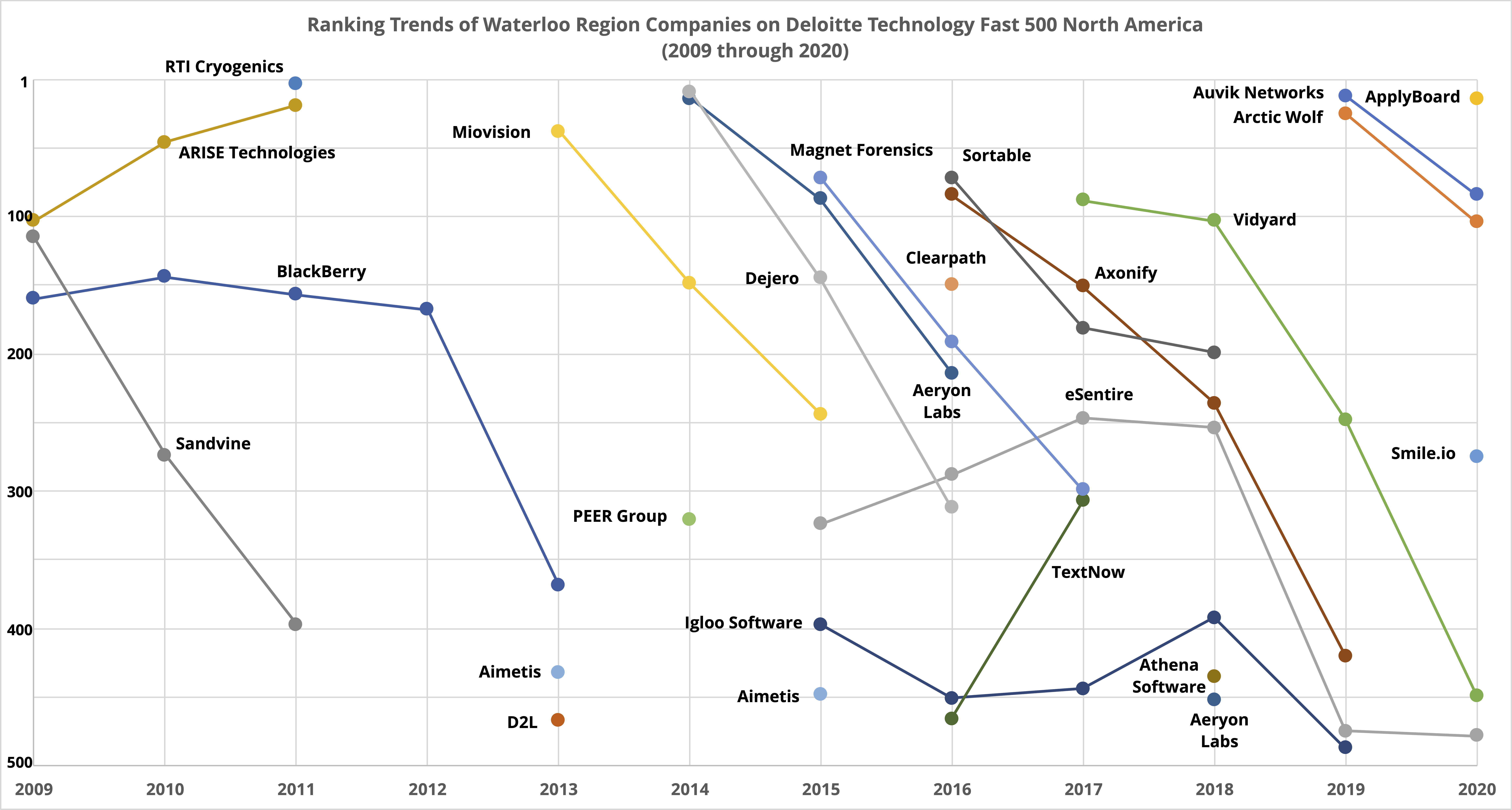 Historical rankings of Waterloo Region companies on the Deloitte Technology Fast 500 list from 2009 to 2020